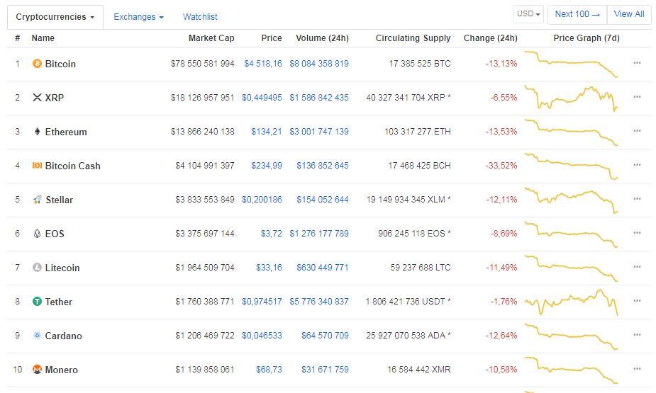 Просадка рынка криптовалют (https://coinmarketcap.com/)