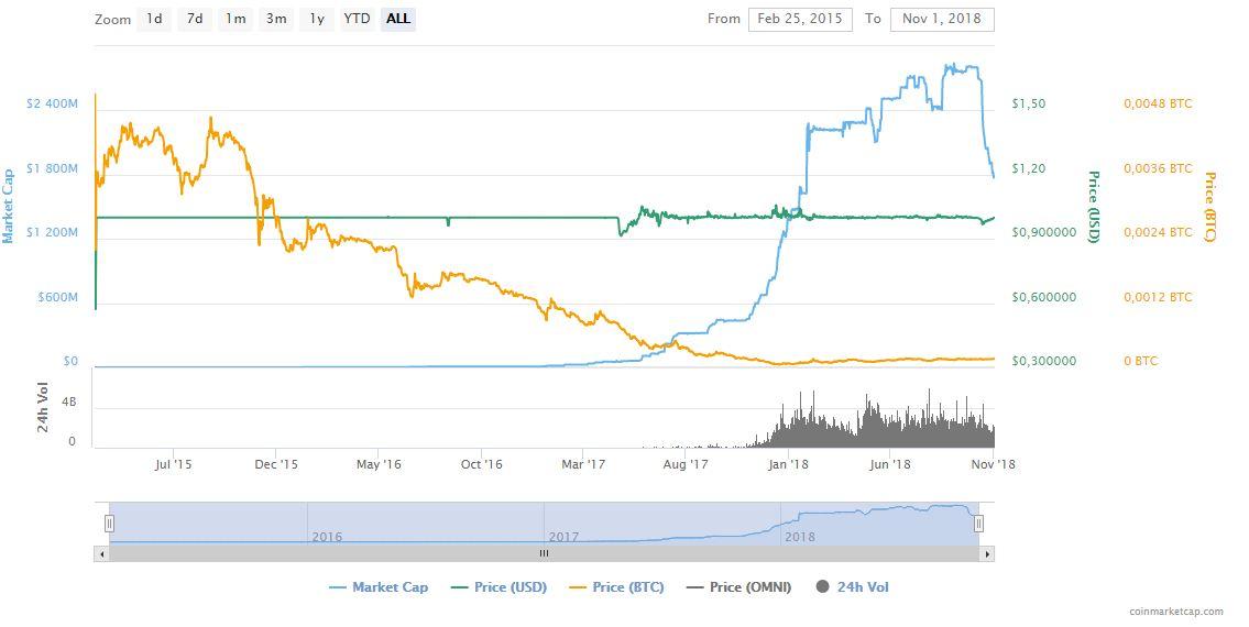 coinmarketcap.com/currencies/tether