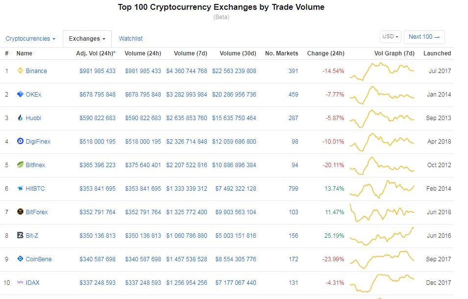 ТОП-10 криптовалютных бирж