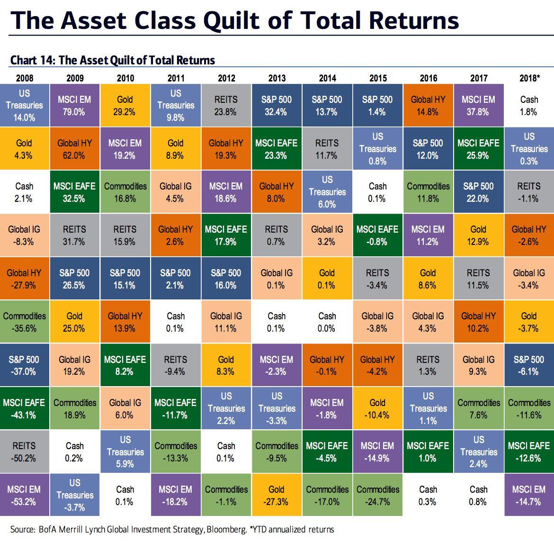 2018 год оказался сложным для всех классов активов, а не только криптовалют