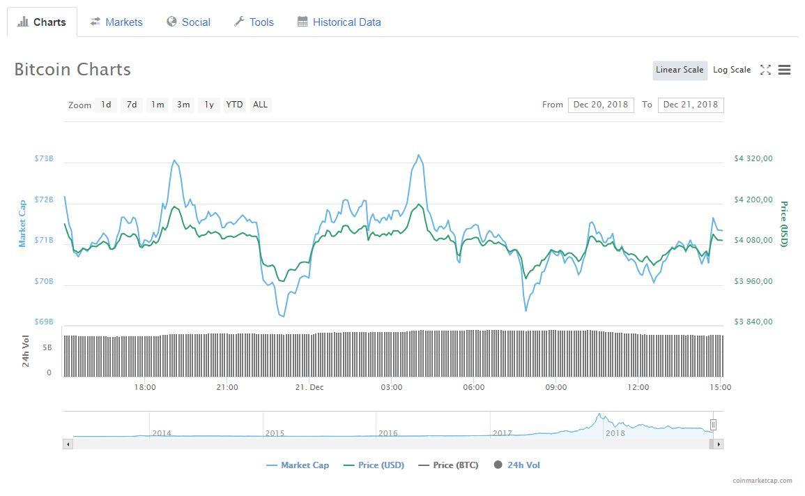 В Galaxy Digital прогнозируют новое биткоин-ралли