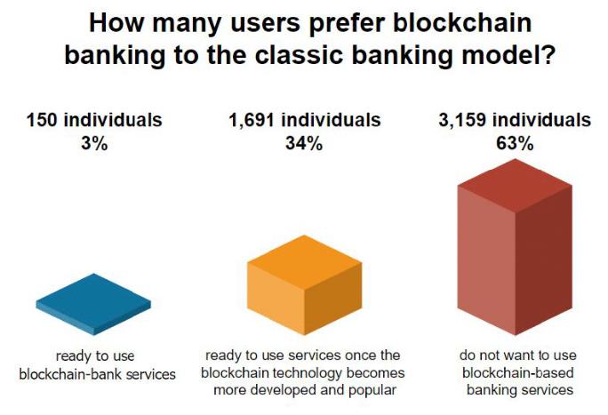 Жители США не готовы к переходу банков на блокчейн
