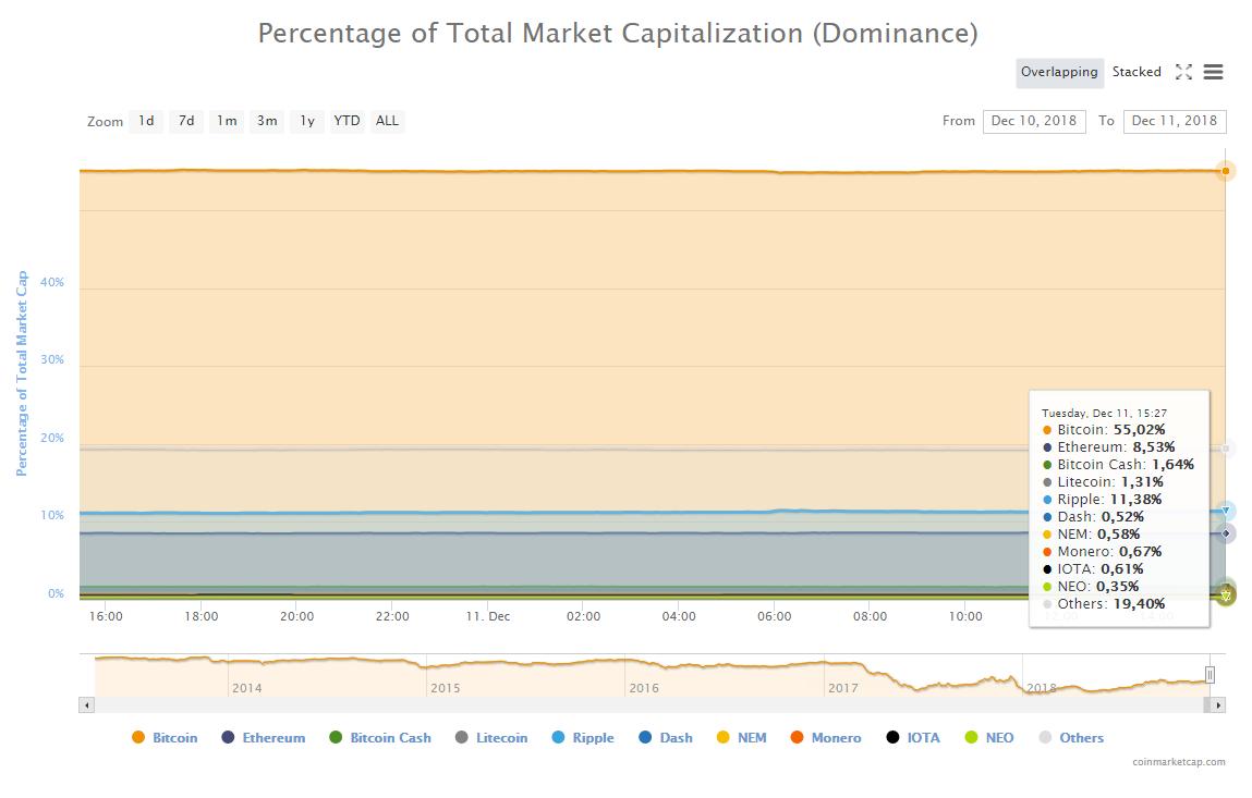 Индекс доминирования криптовалют