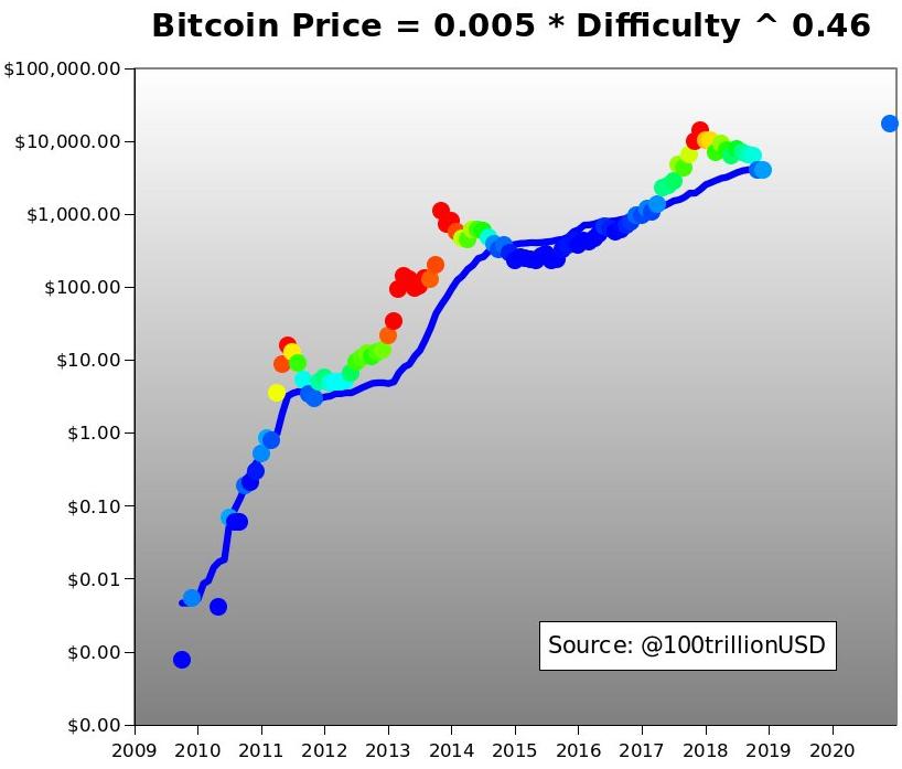Цена биткоина и сложность майнинга связаны степенной функцией