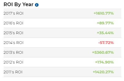ROI BTC по годам