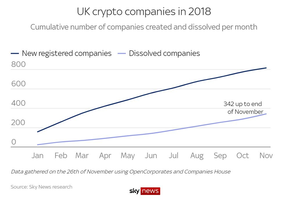 Статистика блокчейн-компаний в Великобритании