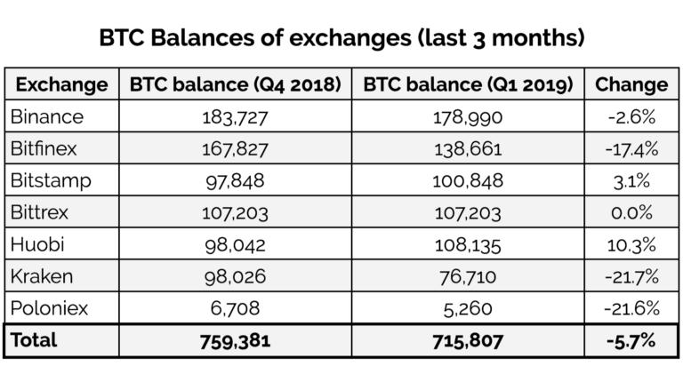 BTC-балансы криптобирж начали сокращаться