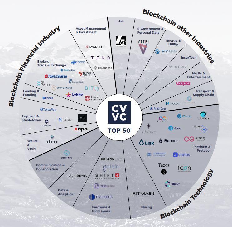 Блокчейн-компании в разных отраслях (Швейцария и Лихтенштейн)