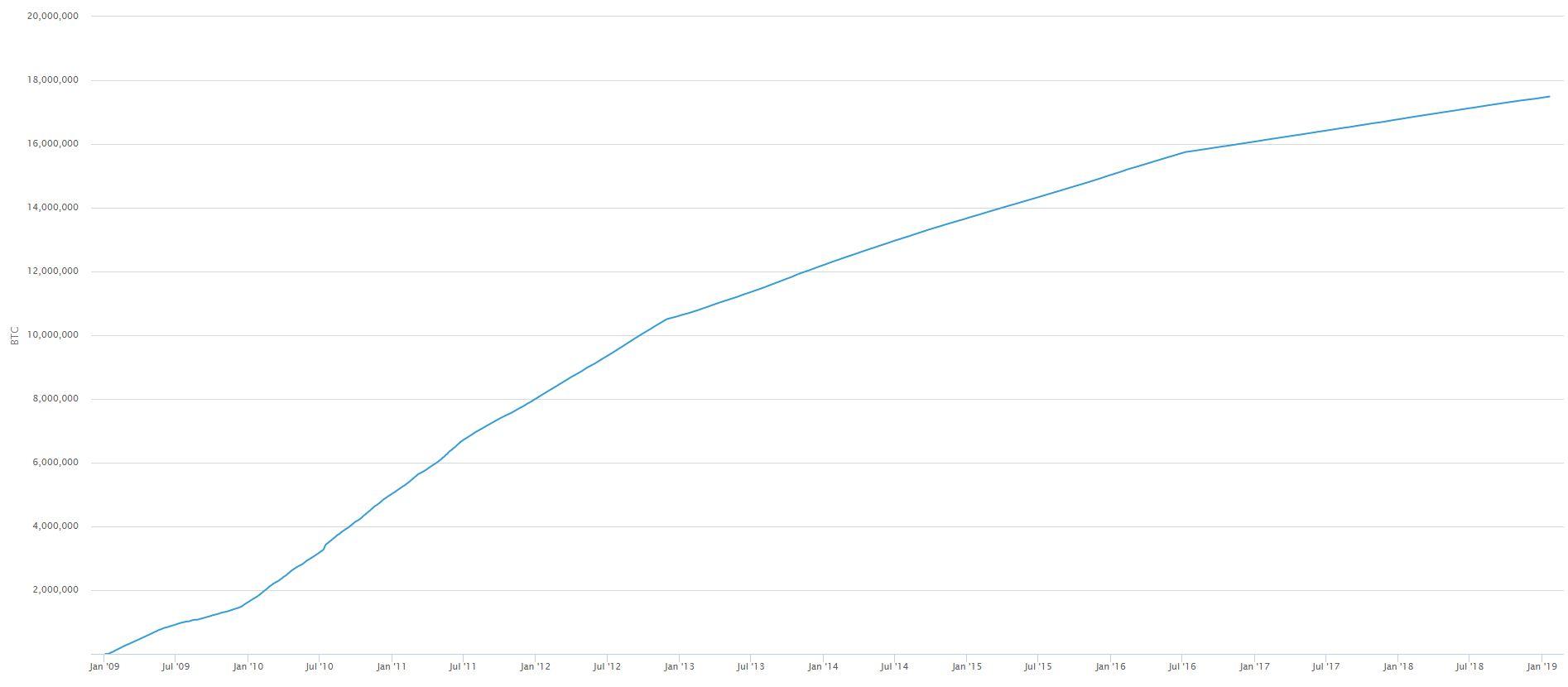 Количество выпущенных биткоинов