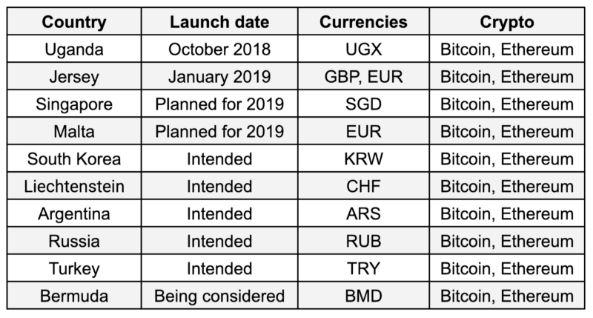 В сети появился перечень стран, в которых заработают фиатные биржи Binance
