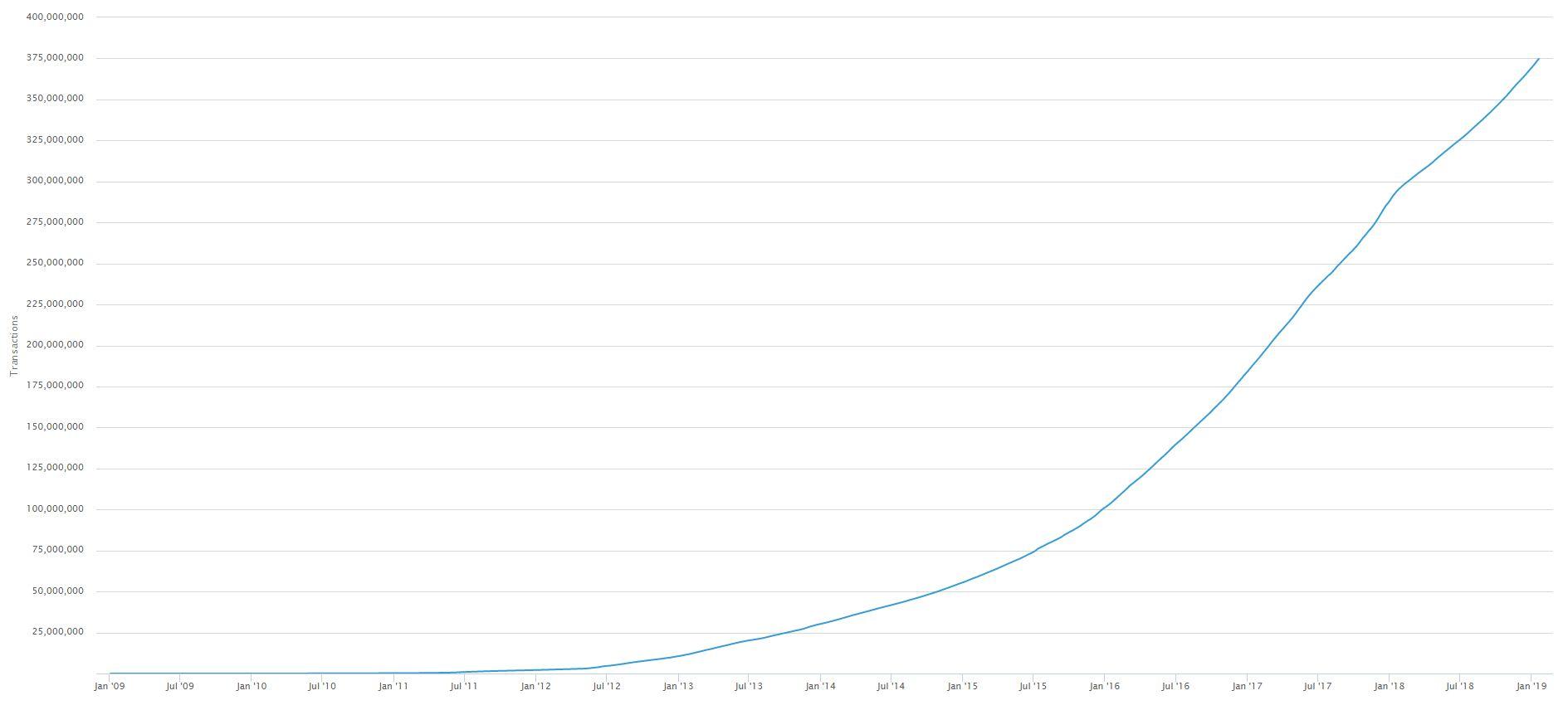 Количество транзакций в биткоине