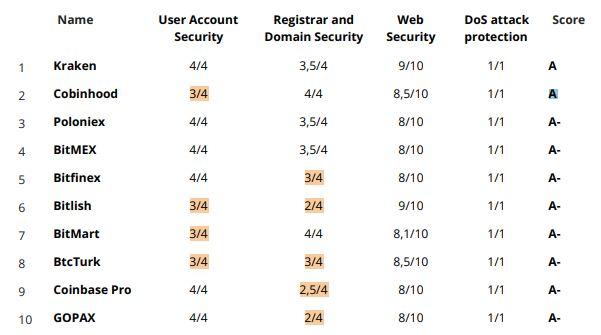 Рейтинг бирж по безопасности