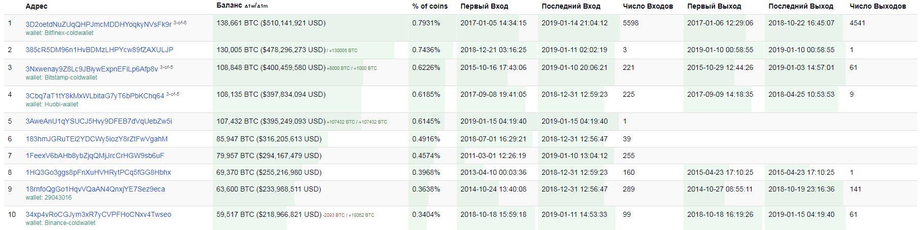 ТОП-10 богатейших Bitcoin-адресов на bitinfocharts.com
