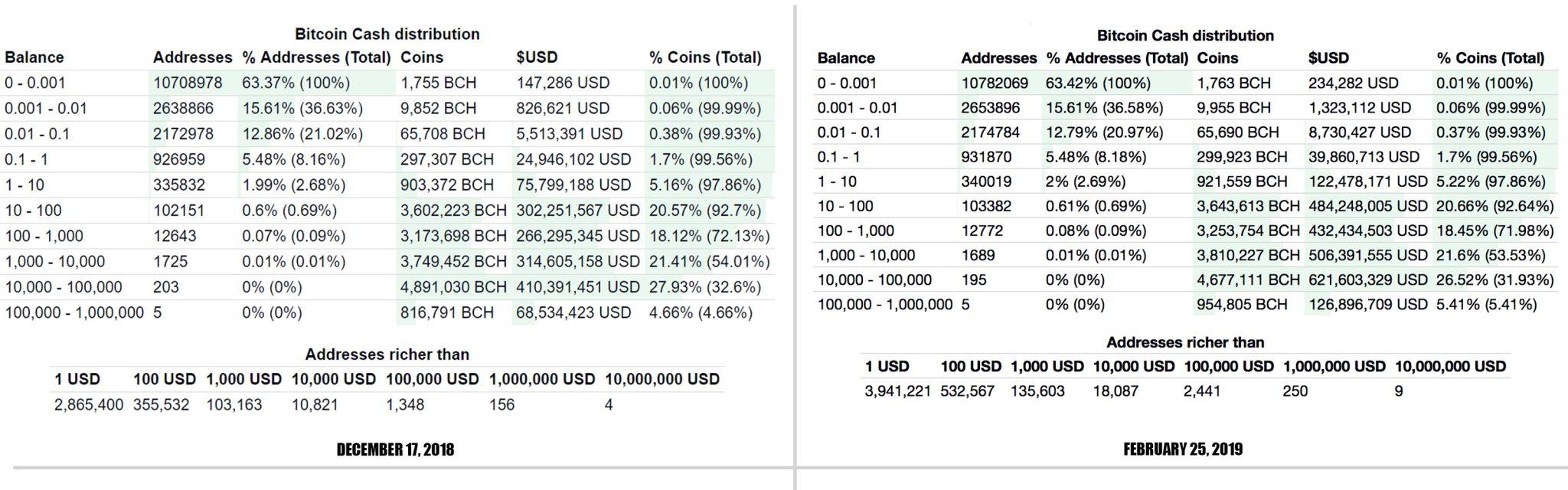 Самые крупные биткоин-адреса