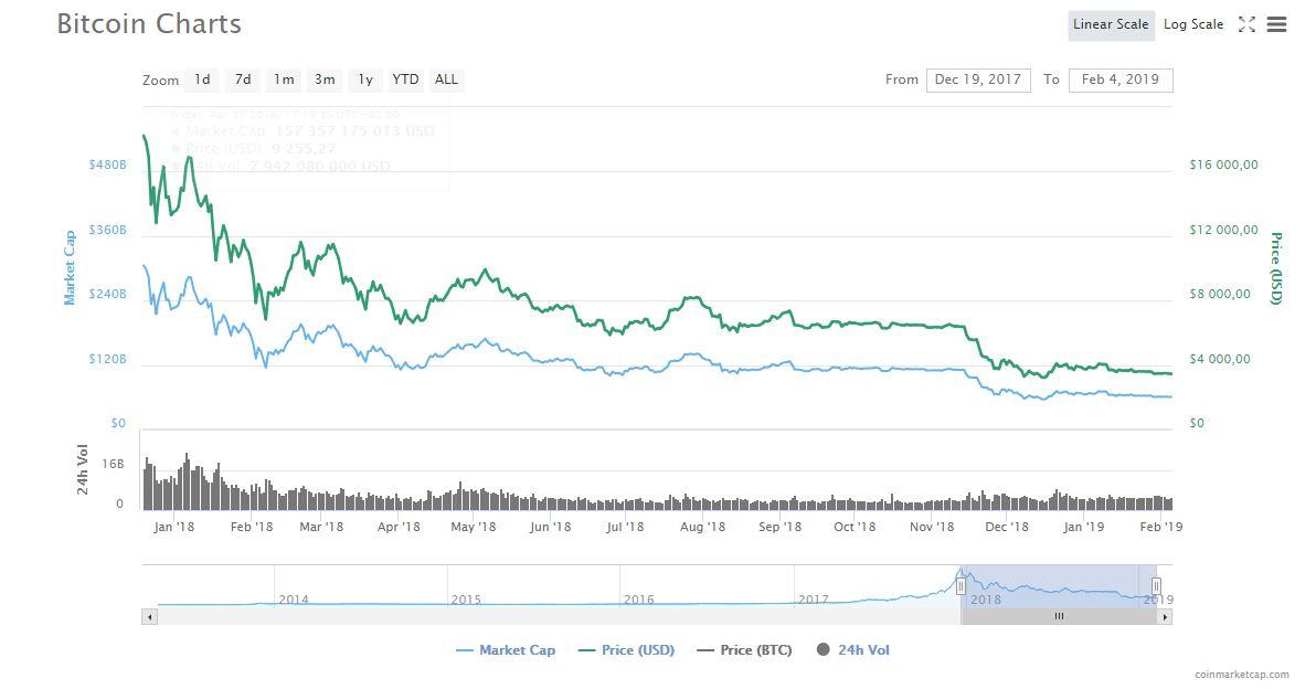 Затяжное падение биткоина