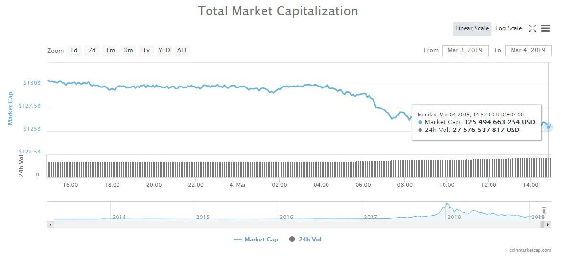 Просадка рынка криптовалют