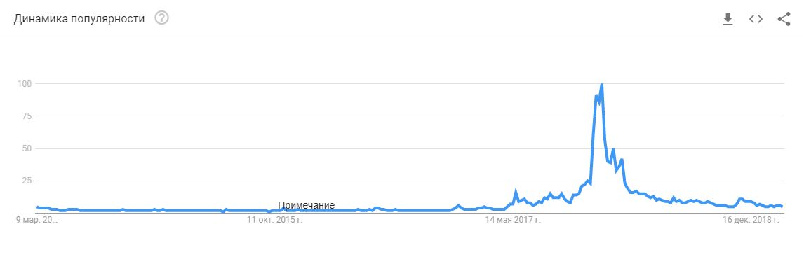 "Google Trends ""Bitcoin"""
