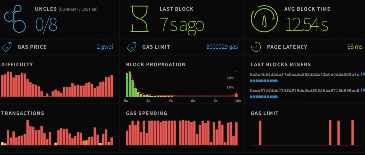 Время подтверждения блока Ethereum