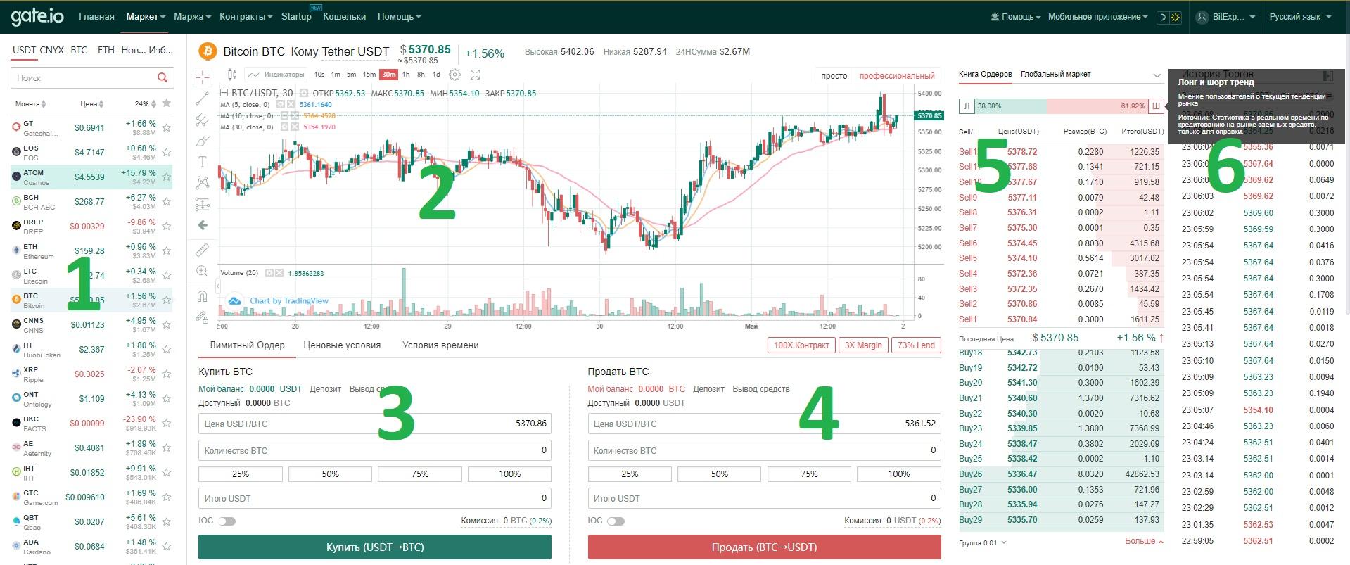 10. торговля на gate-io