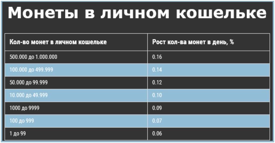 Обзор монеты Ouroboros: общая информация, регистрация в проекте, как ускорить парамайнинг, преимущества монеты, на какой бирже представлена монета, цена, отзывы