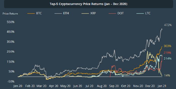 За прошлый год криптовалюты из Топ-30 выросли на 308%