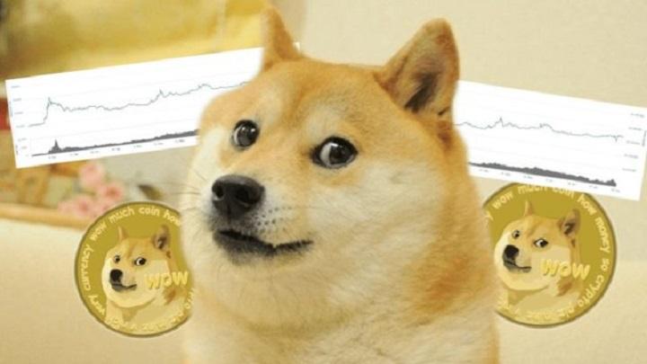 Dogecoin выросла на 290% и попала в первую десятку криптовалют