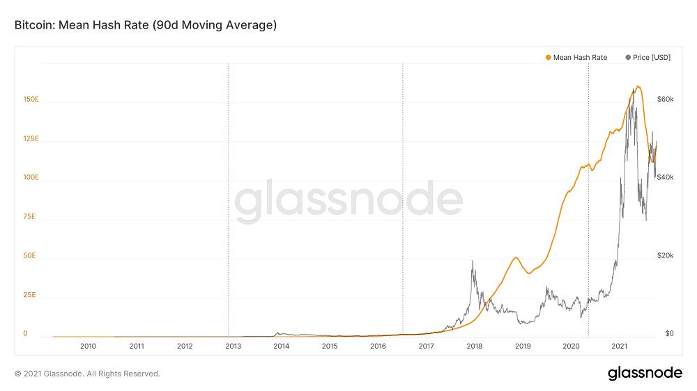 Сложность добычи биткоина выросла почти на 5%